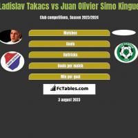 Ladislav Takacs vs Juan Olivier Simo Kingue h2h player stats