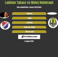 Ladislav Takacs vs Matej Helebrand h2h player stats