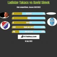 Ladislav Takacs vs David Simek h2h player stats