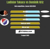 Ladislav Takacs vs Dominik Kriz h2h player stats