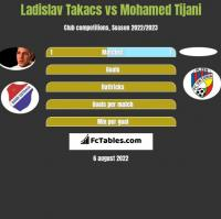 Ladislav Takacs vs Mohamed Tijani h2h player stats