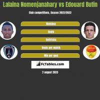 Lalaina Nomenjanahary vs Edouard Butin h2h player stats