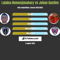 Lalaina Nomenjanahary vs Johan Gastien h2h player stats