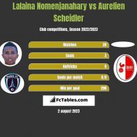 Lalaina Nomenjanahary vs Aurelien Scheidler h2h player stats