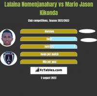 Lalaina Nomenjanahary vs Mario Jason Kikonda h2h player stats