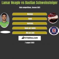 Lamar Neagle vs Bastian Schweinsteiger h2h player stats