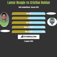 Lamar Neagle vs Cristian Roldan h2h player stats