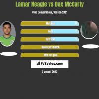 Lamar Neagle vs Dax McCarty h2h player stats