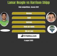 Lamar Neagle vs Harrison Shipp h2h player stats