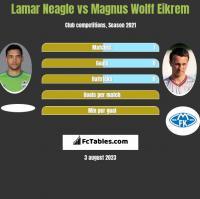 Lamar Neagle vs Magnus Wolff Eikrem h2h player stats