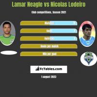 Lamar Neagle vs Nicolas Lodeiro h2h player stats