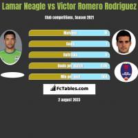 Lamar Neagle vs Victor Romero Rodriguez h2h player stats