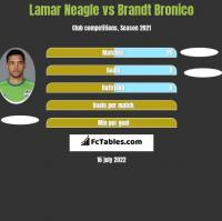 Lamar Neagle vs Brandt Bronico h2h player stats