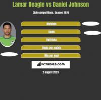 Lamar Neagle vs Daniel Johnson h2h player stats