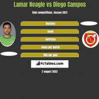 Lamar Neagle vs Diego Campos h2h player stats