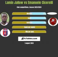 Lamin Jallow vs Emanuele Cicerelli h2h player stats
