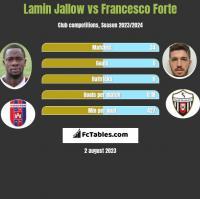 Lamin Jallow vs Francesco Forte h2h player stats