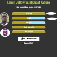 Lamin Jallow vs Michael Fabbro h2h player stats