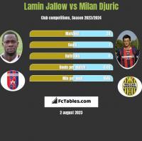 Lamin Jallow vs Milan Djuric h2h player stats