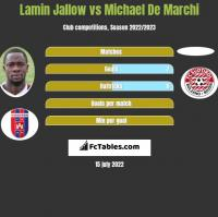 Lamin Jallow vs Michael De Marchi h2h player stats