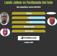 Lamin Jallow vs Ferdinando Del Sole h2h player stats