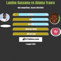 Lamine Gassama vs Adama Traore h2h player stats
