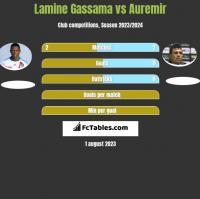 Lamine Gassama vs Auremir h2h player stats