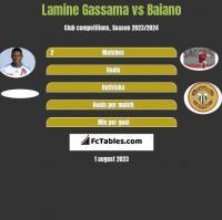 Lamine Gassama vs Baiano h2h player stats
