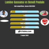 Lamine Gassama vs Benoit Poulain h2h player stats