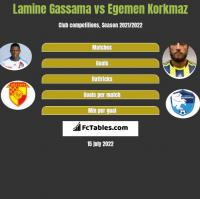 Lamine Gassama vs Egemen Korkmaz h2h player stats