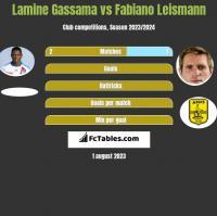 Lamine Gassama vs Fabiano Leismann h2h player stats