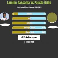 Lamine Gassama vs Fausto Grillo h2h player stats