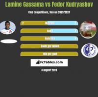 Lamine Gassama vs Fedor Kudryashov h2h player stats