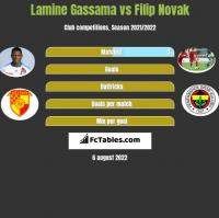 Lamine Gassama vs Filip Novak h2h player stats