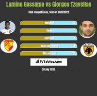 Lamine Gassama vs Giorgos Tzavellas h2h player stats