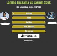 Lamine Gassama vs Jasmin Scuk h2h player stats