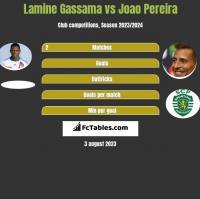 Lamine Gassama vs Joao Pereira h2h player stats