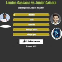 Lamine Gassama vs Junior Caicara h2h player stats