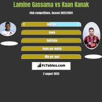 Lamine Gassama vs Kaan Kanak h2h player stats