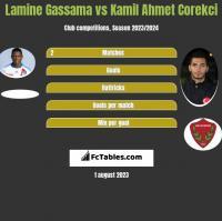Lamine Gassama vs Kamil Ahmet Corekci h2h player stats