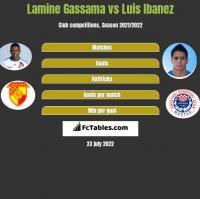 Lamine Gassama vs Luis Ibanez h2h player stats