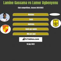 Lamine Gassama vs Lumor Agbenyenu h2h player stats