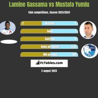 Lamine Gassama vs Mustafa Yumlu h2h player stats