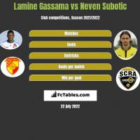 Lamine Gassama vs Neven Subotic h2h player stats