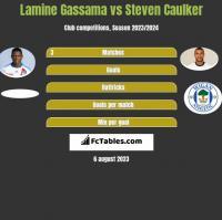 Lamine Gassama vs Steven Caulker h2h player stats