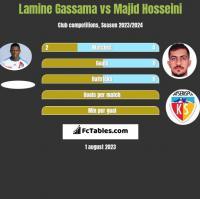 Lamine Gassama vs Majid Hosseini h2h player stats