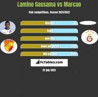 Lamine Gassama vs Marcao h2h player stats