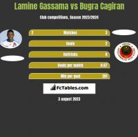 Lamine Gassama vs Bugra Cagiran h2h player stats