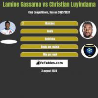 Lamine Gassama vs Christian Luyindama h2h player stats