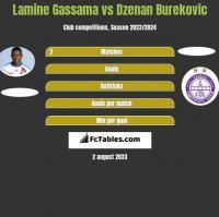Lamine Gassama vs Dzenan Burekovic h2h player stats
